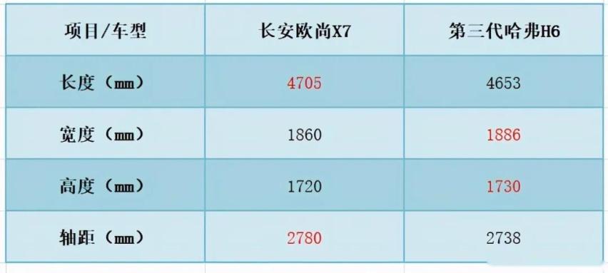 空间更大、配置更高、动力更强?长安欧尚X7与哈弗H6谁更香?