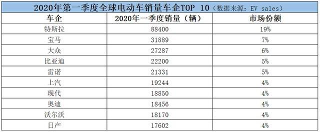 特斯拉一季度销量大幅领先,宝马大众分列二三位,比亚迪第四