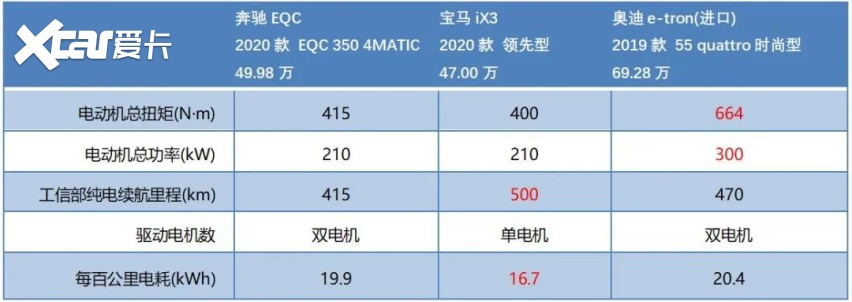 """《【华宇注册首页】BBA""""电动战""""开启!iX3/e-tron/EQC战力如何?》"""