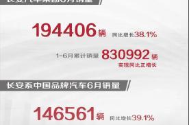 长安汽车上半年销量超83万辆 同比实现正增长