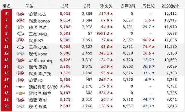 《韩系动向88》疫情之后,韩国逐渐恢复生产,环比显著增长