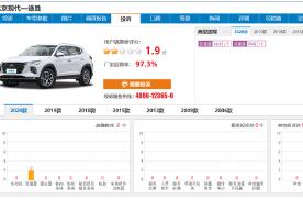 途胜质量堪忧/用户评分1.9 北京现代逐渐失去消费者信赖