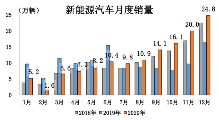 中汽协:2020年新能源车销售136.7万辆