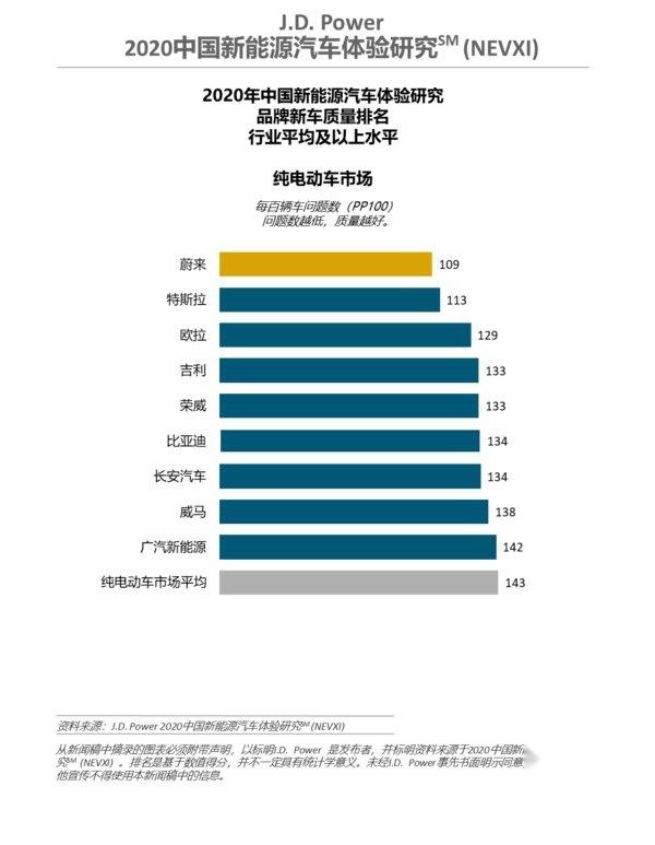 J.D. Power 2020中国新能源汽车体验研究(NEVXI)纯电动细分市场品牌新车质量排名