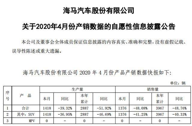 跌跌不休的海马汽车4月份销量1376辆 同比下滑48.08%