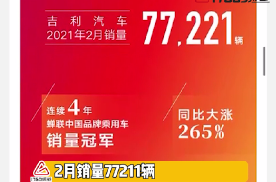 吉利汽车2月销量77221辆,同比大涨265%!