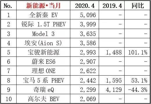 4月汽车销量榜,轩逸超朗逸夺冠,皓影强势上榜,奥迪成最大赢家