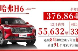 再创新高  哈弗H6 12月销量55632辆!