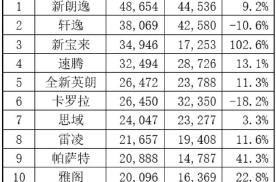 宝来销量突然猛增102.6%,挤掉卡罗拉,冲进榜单前3