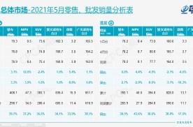 乘联会:5月销量持续回温,新能源全年预期提升至240万辆