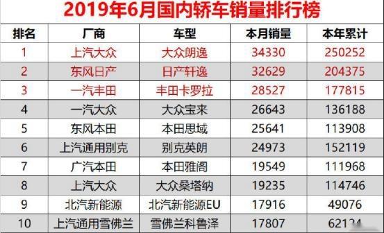 """德系""""神车""""延续不败神话,6月轻松销34330台,究竟有何魅力?"""
