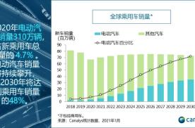 车坛快报   2020年全球电动汽车销量逆势猛增39%