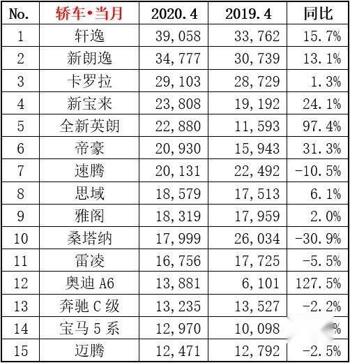 2020年4月轿车销量排名!轩逸销39058辆,位居第一