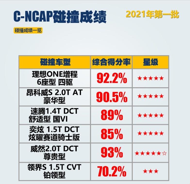 领界在C-NCAP仅三星成绩,质量为何如此之差?