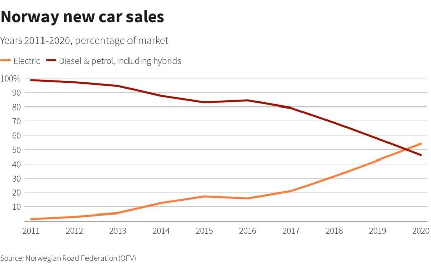 《【华宇在线登录注册】在电动车天堂,有一个中国品牌首次进入前7,特斯拉跌至第6》