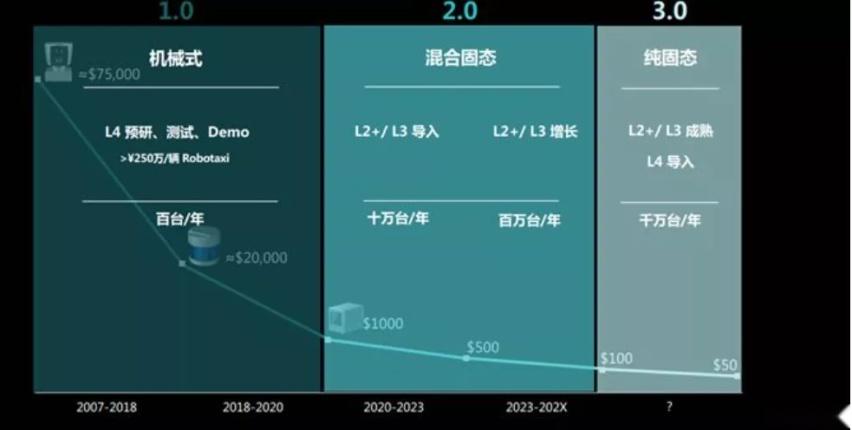 几十万降至千元,国产激光雷达规模量产,特斯拉还能坚持不用?