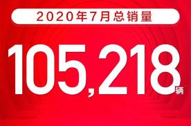 吉利汽车发布7月销量:月销超10万5款系列月销过万领克创新高