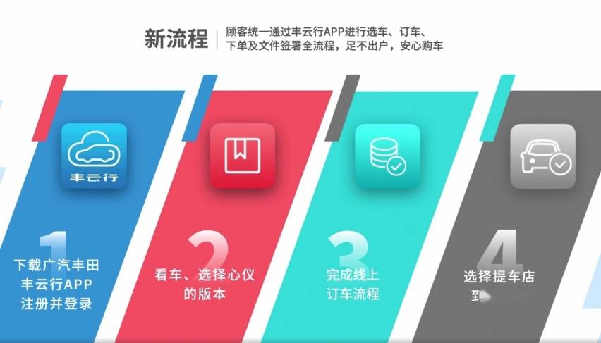 25.88万元起,广汽丰田威兰达高性能版上市