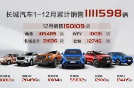 长城汽车2020年销售超111万辆 海外7万辆 同比大增8%