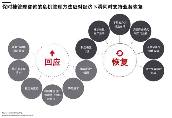 保时捷咨询危机管理方法中的12项关键举措