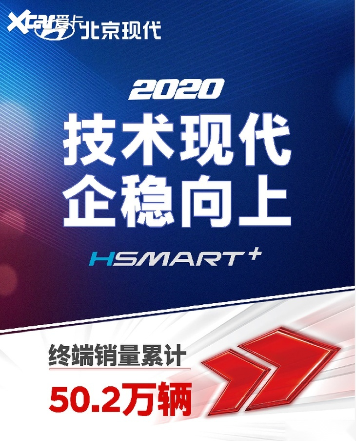 北京现代2020年累计销量达50.2万辆