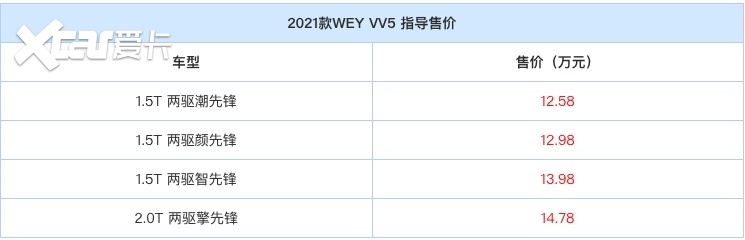 2021款VV5上市,价格没涨,但新增的这些配置是我想要的