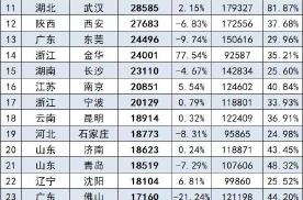 6月各大城市上险量公布,广州跌出前三,上海以62799辆夺冠