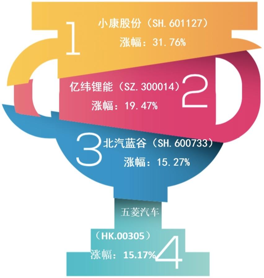 《【华宇娱乐平台怎么注册】上海车展持续火爆,拉动汽车股一周市值大涨超2000亿元》