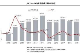 3月进口车市场情况发布 高端车受疫情影响较小