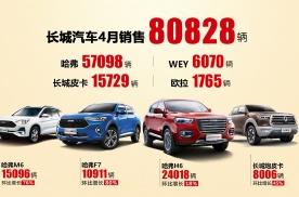 全面提速 环比增长35%! 长城汽车4月销量破8万辆