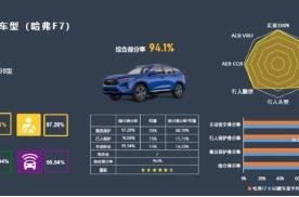 主动安全冠绝同级市场哈弗F7斩获C-NCAP超五星评级