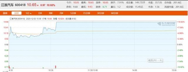 《【华宇娱乐注册】江淮汽车股价涨停!大众中国增资江淮控股和江淮大众定格》