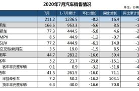 """V形反弹""连续爬升4个月 中国车市能否笑到年底?"