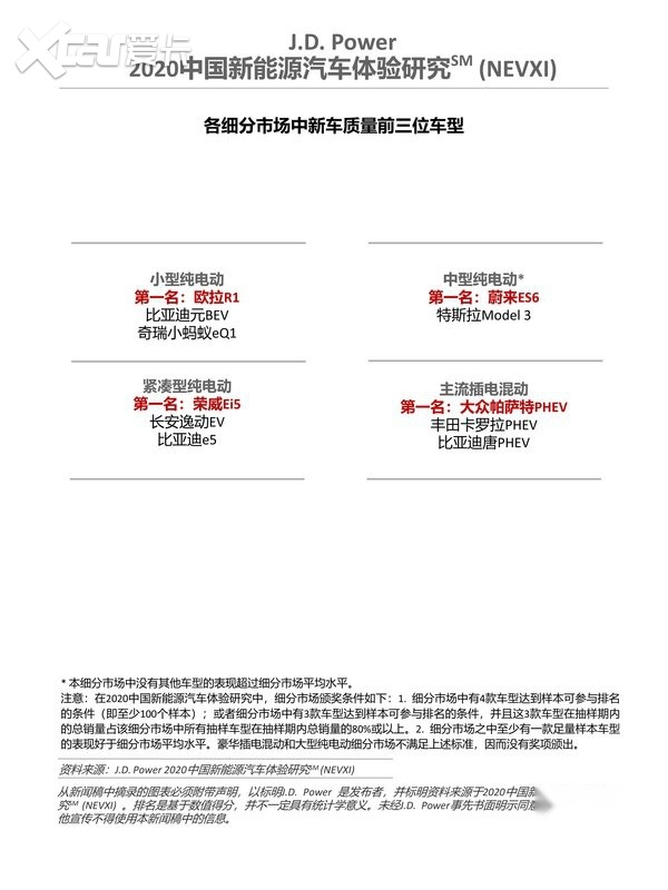 J.D. Power 2020中国新能源汽车体验研究(NEVXI)各细分市场新车质量前三名车型