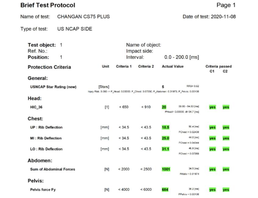 解读长安CS75PLUS碰撞测试