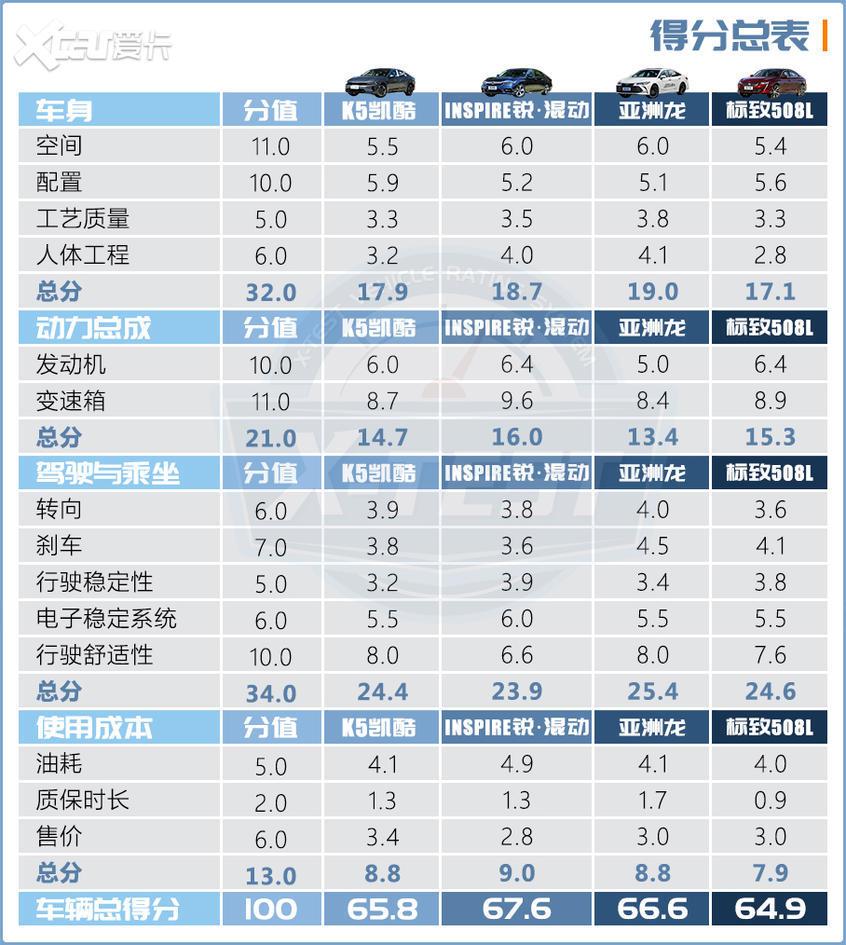 合资中型车横评(下)