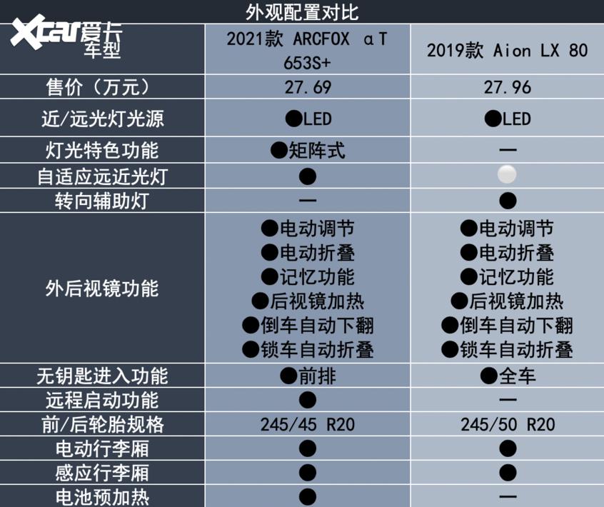 ARCFOX αT对比Aion LX