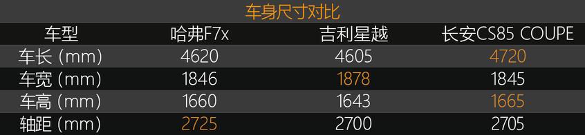 F7x/星越/CS85 对比