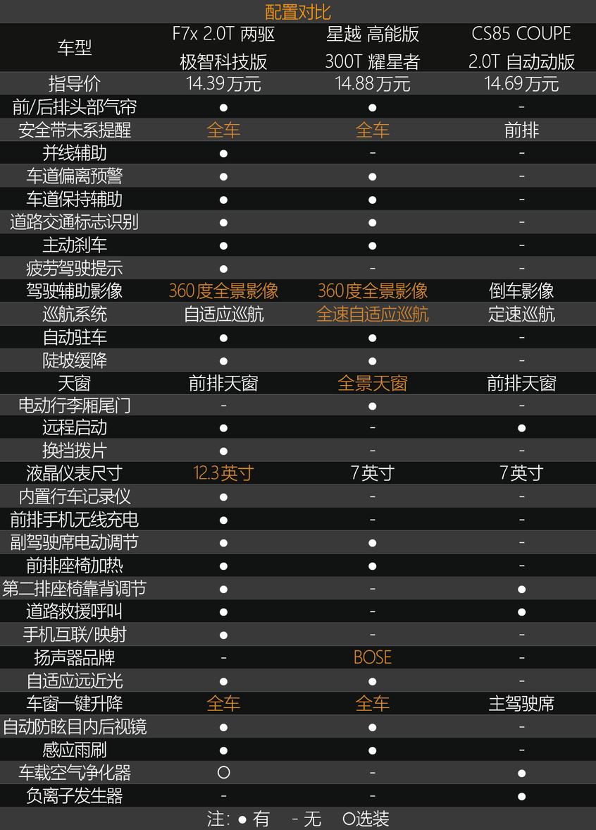 F7x/星越/CS85 内饰/配置对比