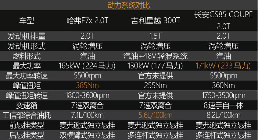 F7x/星越/CS85 空间/动力对比