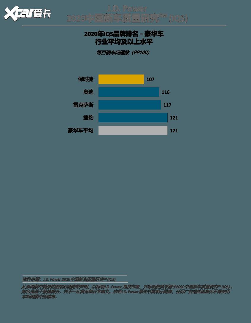 J.D. Power发布2020中国新车质量研究
