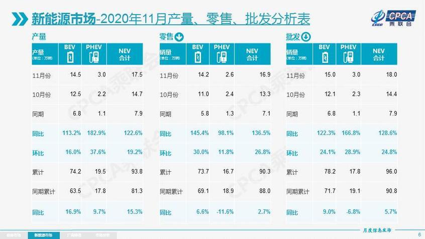 乘联会:11月销量208.1万辆 同比增长8%