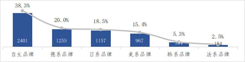 中消协发布4S店服务消费者满意度报告