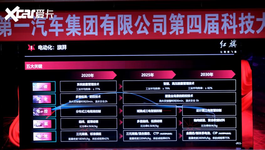 一汽在研59款产品 红旗发布新阩旗战略