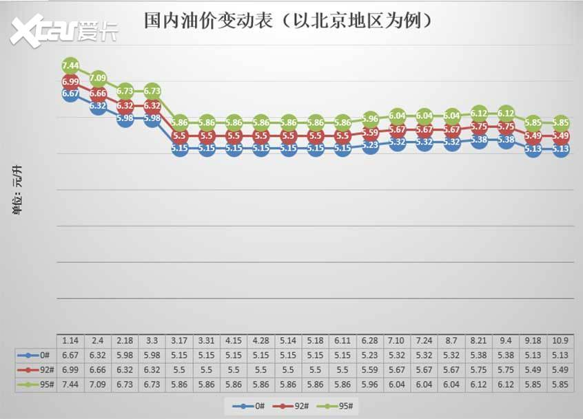 发改委:10月9日国内成品油价格不调整