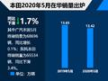 本田5月在华销量超13万 同比下滑1.7%