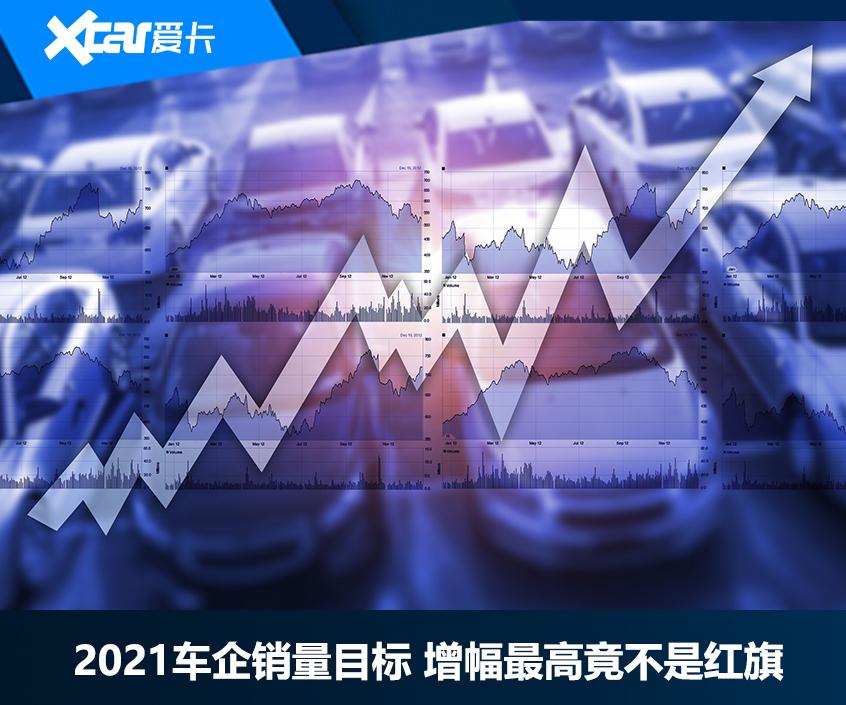 2021车企销量目标增幅最高竟不是红旗