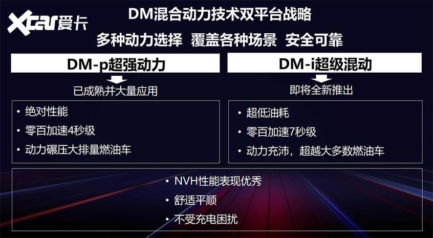 解析比亚迪DM-i骁云发动机