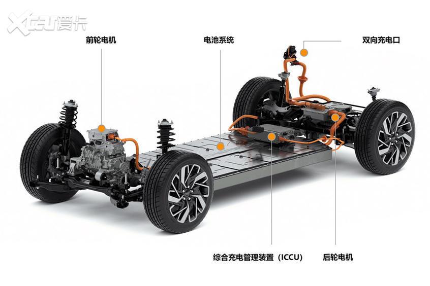 现代汽车集团E-GMP电动平台