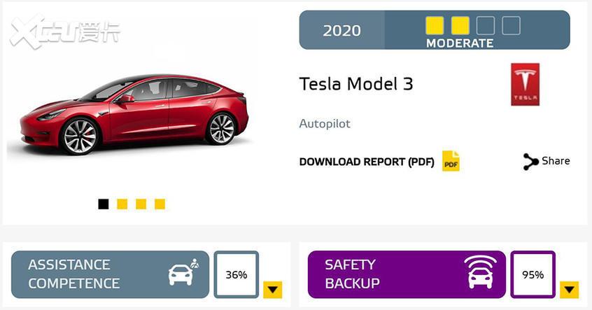 E-NCAP辅助驾驶评测结果